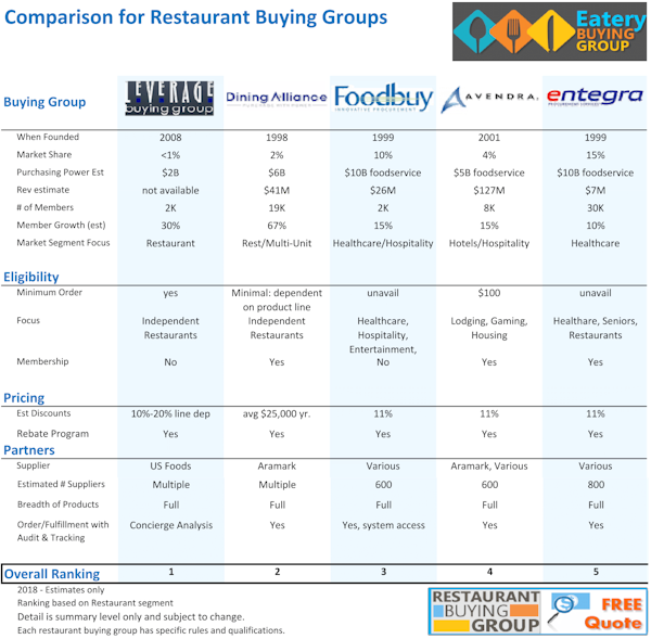 Comparison of restaurant buying groups