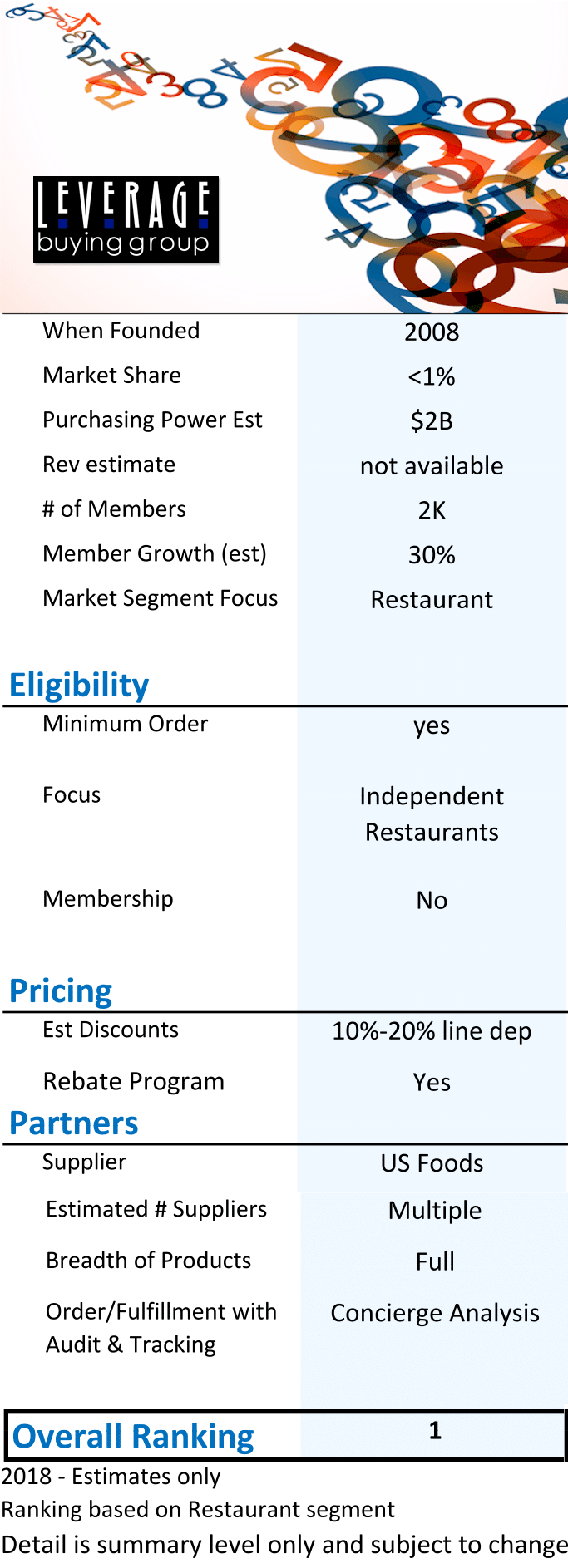 status for leverage buying group